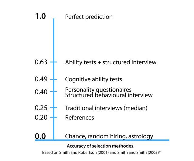 Choosing Psychometrics Ii Using Psychometric Tests And Reading