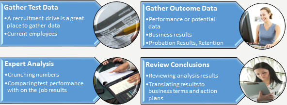 validity study process psychometric assessment talentsift